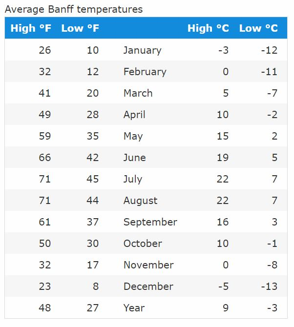 Banff Temperatures by Month