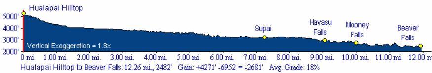 Havasupai-Elevation-Profile